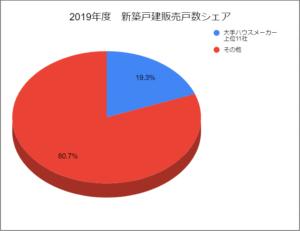 2019年度新築戸建販売戸数シェア